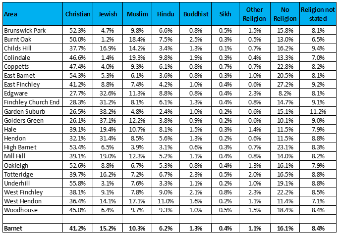Table 1.11 The proportion of ward populations in Barnet by religion, 2011